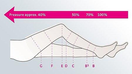 Kompressionsklasser - Kompressionsklasser