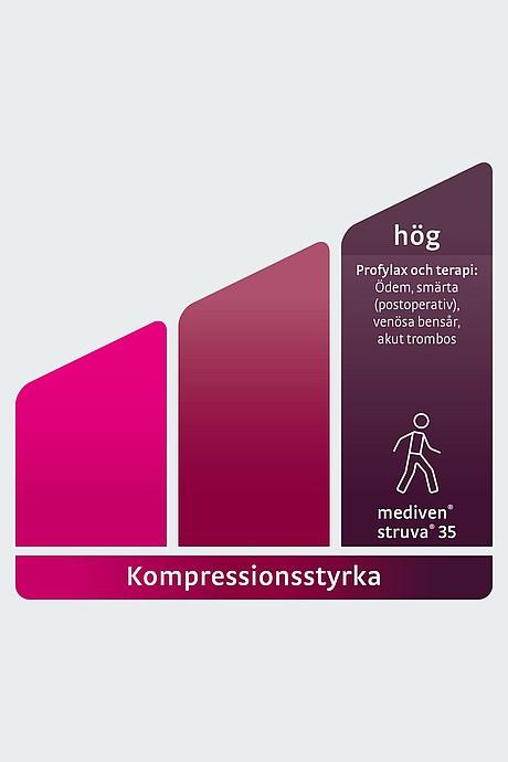Clinical compression hoeg Sweden